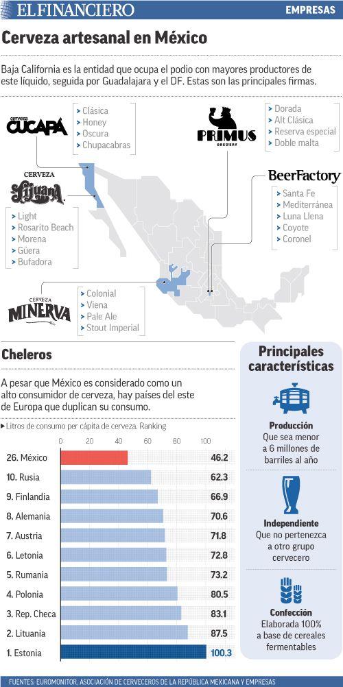 Aunque la venta de cerveza artesanal en México representa sólo el 1.16%, tiene un futuro promisorio. 24/10/2014
