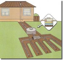 Gray water system for an acre garden | ... long has Angelina County been licensing and inspecting septic systems