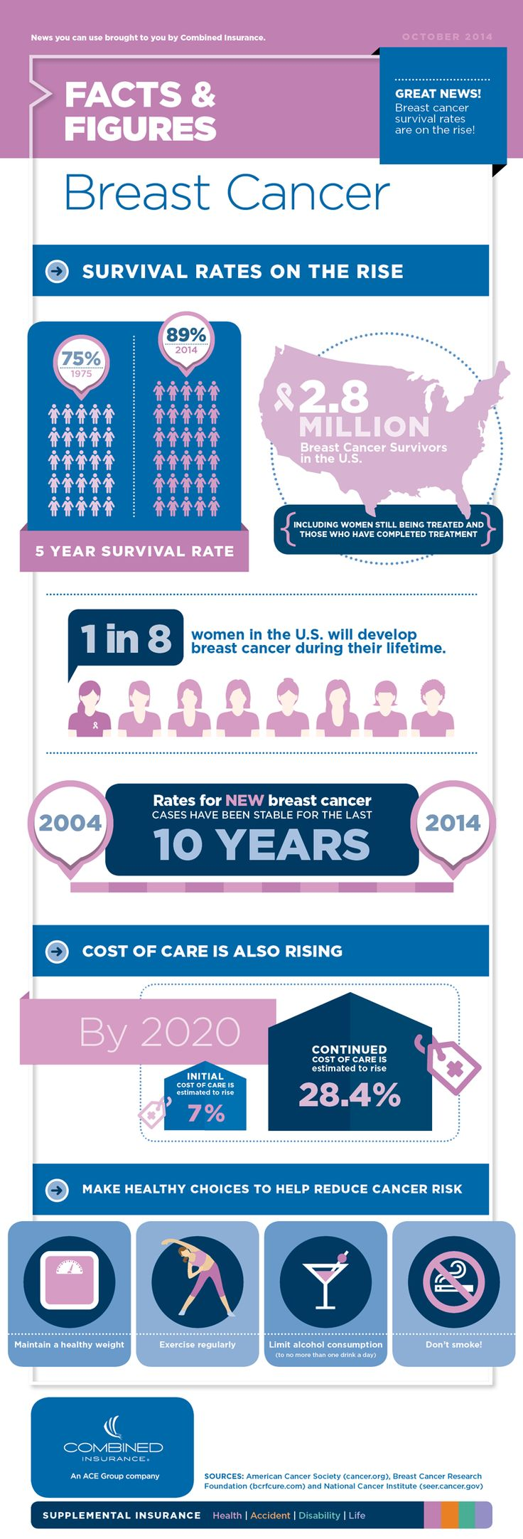 Combined Insurance Infographic - Breast Cancer