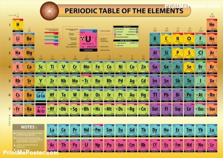 25 best ideas about ionization energy on pinterest for Table 52 number