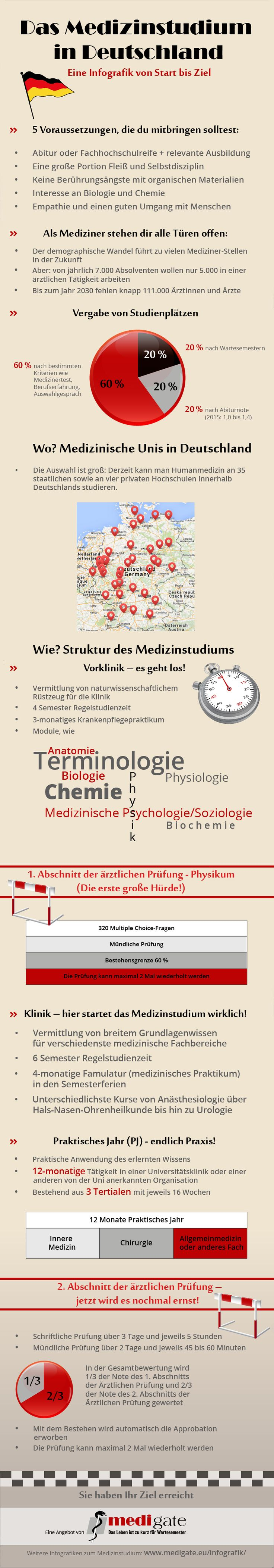 Infografik Medizinstudium in Deutschland