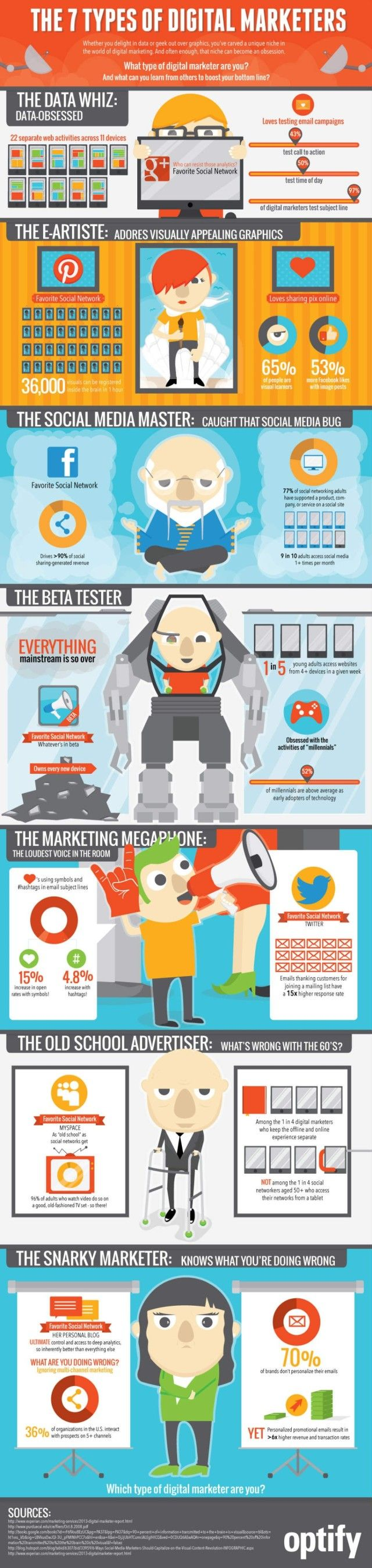 Digital Marketer, Which of these 7 Types Are You? [infographic] | WeRSM | We Are Social Media