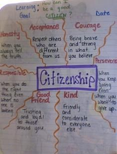 Good Citizenship Essay Democratic Citizenship Essay Responsibilities  Best Visual Essay Images Citizenship Education Ask Students To Describe  Each Trait To Demonstrate Understanding About