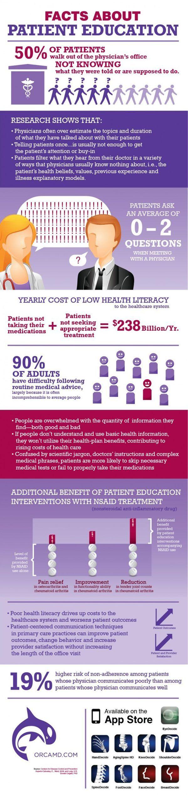facts about patient education
