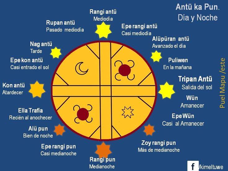 Simbología  mapuche