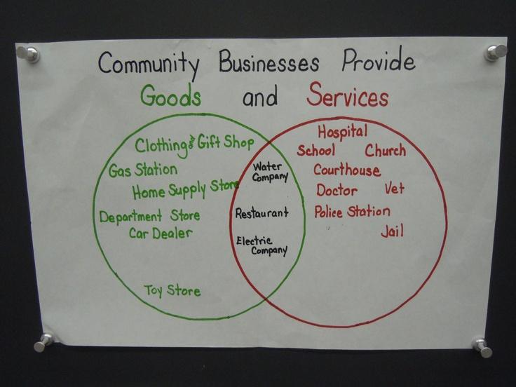 Venn diagram of munity businesses that provide goods
