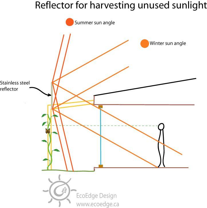 Asheville Model Home Interior Design 1264f: 25+ Best Ideas About Passive Solar Homes On Pinterest