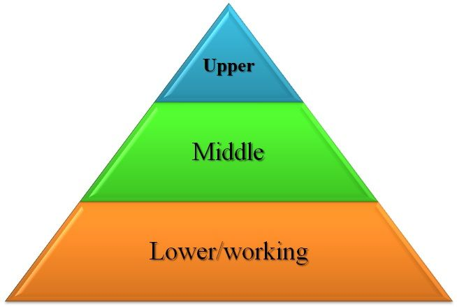 Image result for low class middle class
