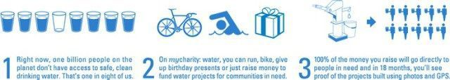 fundraising infographic : fundraising infographic : easily enabling you to raise funds for clean water whe