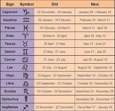 Image result for new zodiac dates