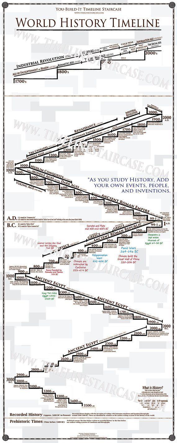 The 25+ best History timeline ideas on Pinterest