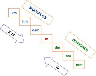 Medida   http://miscosasdemaestra.blogspot.com.es/2013/02/la-longitud-metro-decimetro-centimetro.html