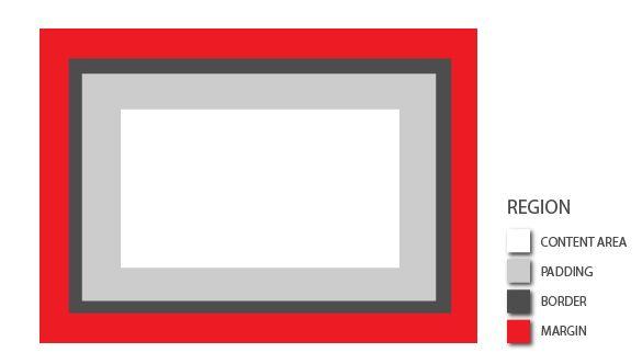 Box Model Dependency - Margin, Padding, And Borders | CSS Plugins                  CSS Plugins