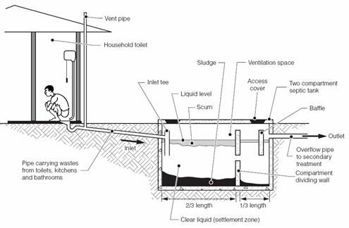 Septic tank gray water systems pinterest septic tank for Sewer system diagram