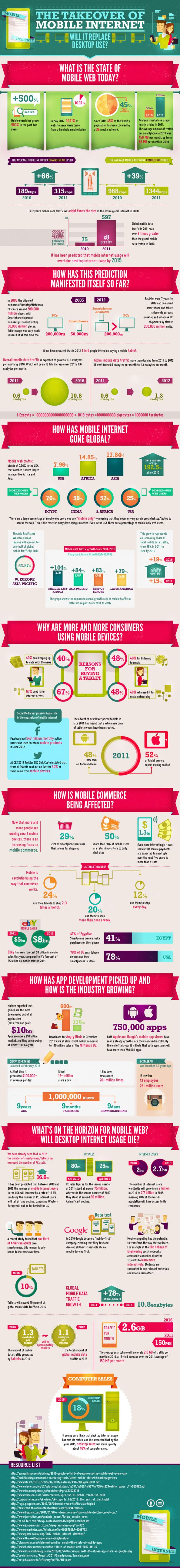 The Takeover Of Mobile Internet - Will It Replace Desktop Use?
