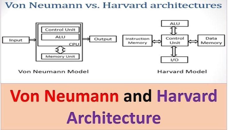 Harvard And Von Neumann Architecture Explanation With Block Diagram Reading Data Computer Architecture Arithmetic Logic Unit