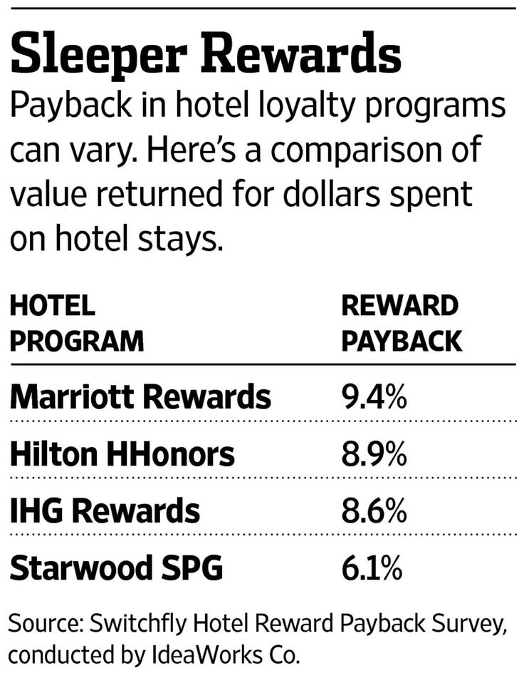 A new survey charts how generously Marriott, Hilton, InterContinental and Starwood reward customers in their loyalty programs.