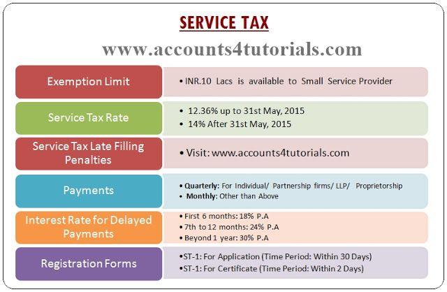 Service Tax Exemption Limit Rates Forms Challans Interest