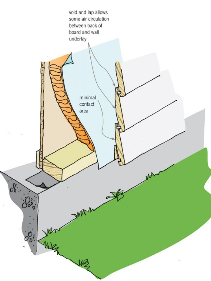 wall to foundation flashing, clapboard - Google Search