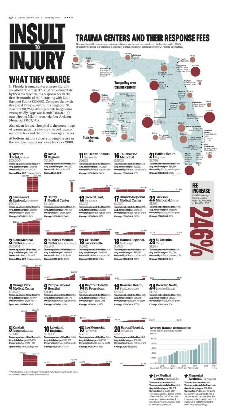Trauma Room Design: This Is Visual Journalism [58