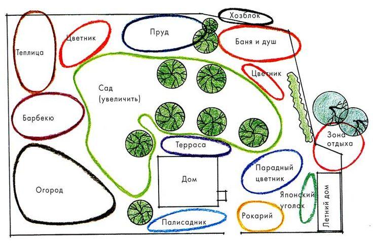 План сада и огорода: выбор участка и подбор растений