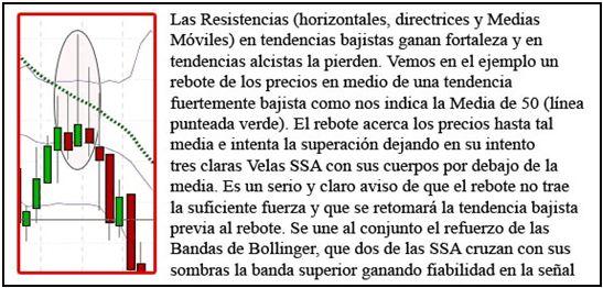 Resistencias.Manuales de Bolsa gratis