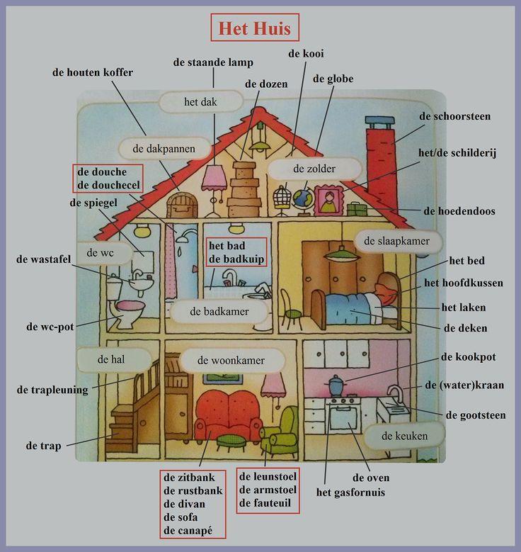 Het huis (woordenschat) / La maison (vocabulaire)