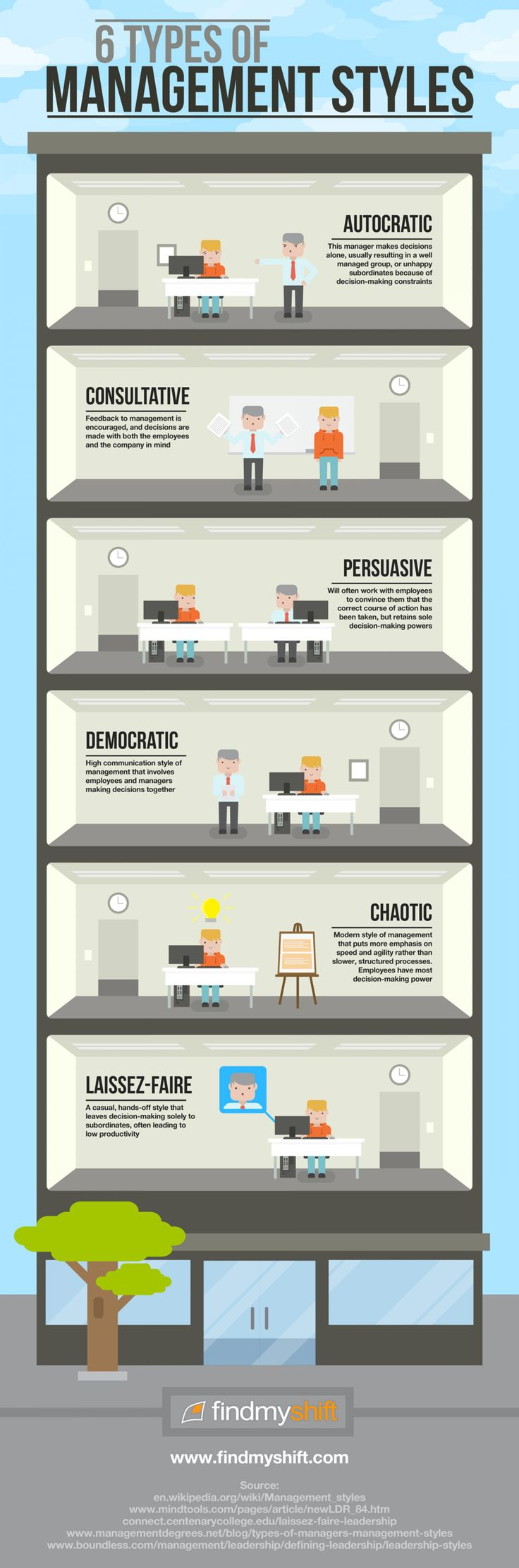 6 Types of Management Styles