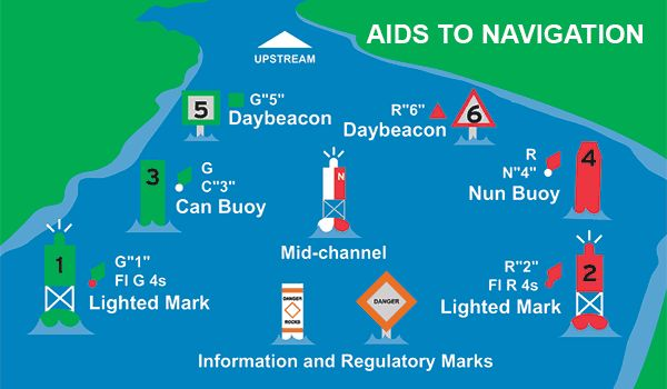 Aids to navigation illustration