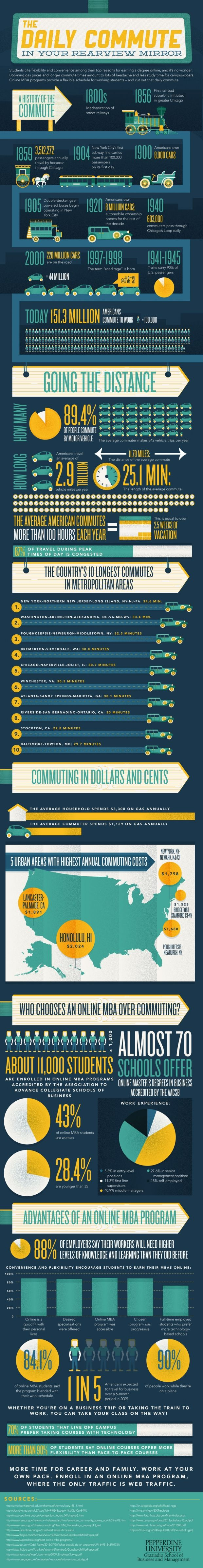 Infographic of the day the daily commute in your rear view mirror