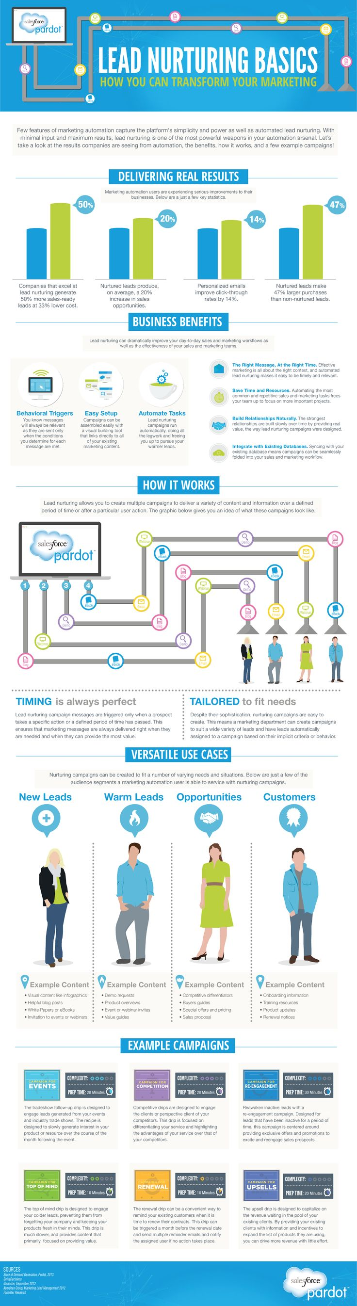 Automated lead nurturing can put the nurturing process on autopilot and notify you when leads are in a sales-ready state. With such intelligent functionality, behavioral triggers, and easy setup, nurturing can build valuable customer relationships on a massive scale. This #infographic will walk you through the basics of lead nurturing and what it can offer your company. Get the complete guide: http://www.pardot.com/whitepapers/complete-guide-lead-nurturing/