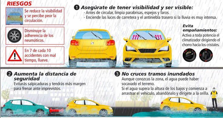 #CulturaVial Las lluvias repentinas nos siguen sorprendiendo en la Ciudad de México. Por eso te dejamos algunos tips para que conozcas los riesgos y tengas precaución al conducir con lluvia.