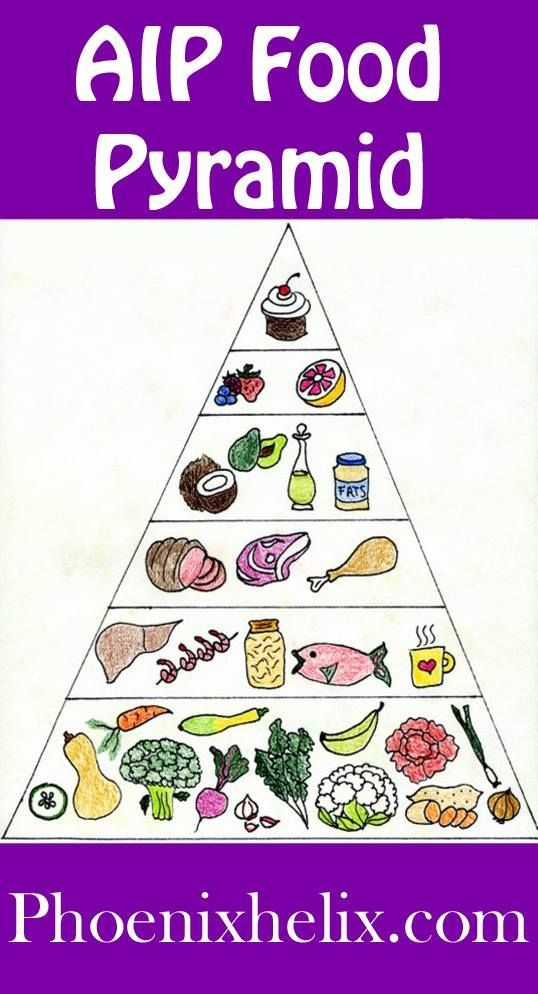 food pyramid and eating disorders essay Free essays from bartleby | in 2010, eating disorders had a reported 7000 deaths   we know that people with eating disorders often use food and the control of.