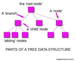 Anatomy of the tree abstract data type.