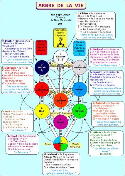L'Arbre de LaVie «L'Arbre séphirotique, l'Arbre kabbalistique de la Vie est une image de l'univers que Dieu habite et imprègne de son essence, une représentation de la vie divine qui circule à tr…