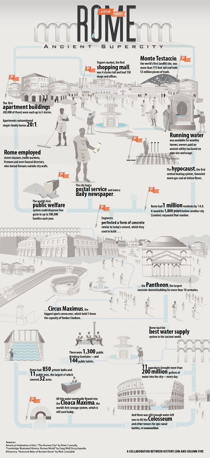 "Ancient Rome: Supercity - a great discussion starter or immersion resource which outlines some of the major 'firsts' of Rome. ""Rome: Ancient Supercity Infographic."" 2014. The History Channel website. Aug 5 2014, 12:13 http://www.history.com/interactives/ancient-rome."