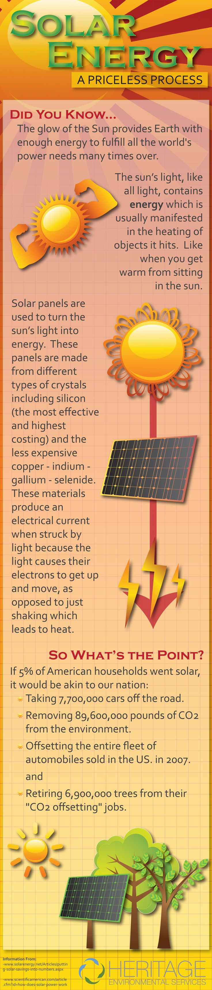 Solar Energy, easy basics to help convince people to join the fun.   I have not checked the statements for accuracy. But in general, the benefits are evident.