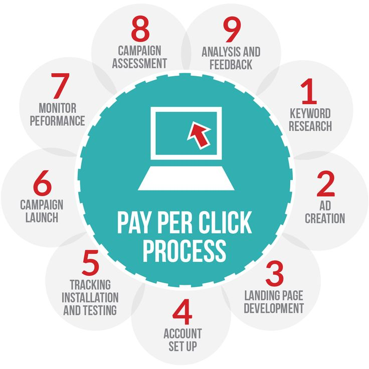 Advertise your services & products in the #searchengines using PPC campaigns, to get more website traffic, leads and conversions. Call +966581555877 (UAE) to get a free quote.