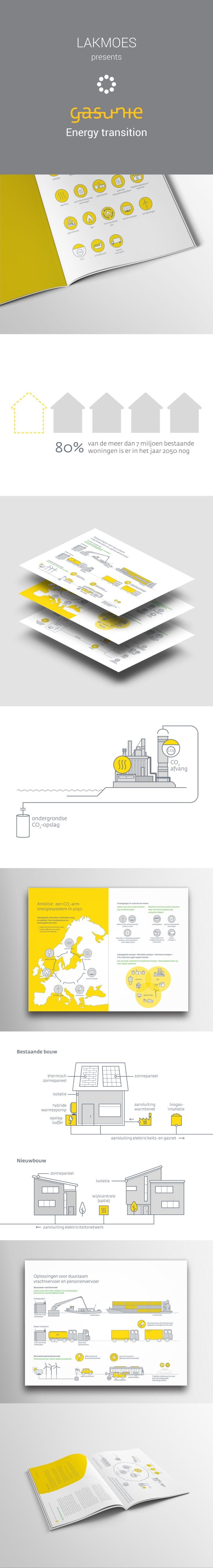 Visualization of the energy transition and the role of gas and Gasunie #infograpics #studiolakmoes #datavisualization #information #graphicdesign #icondesign #flatdesign #linework