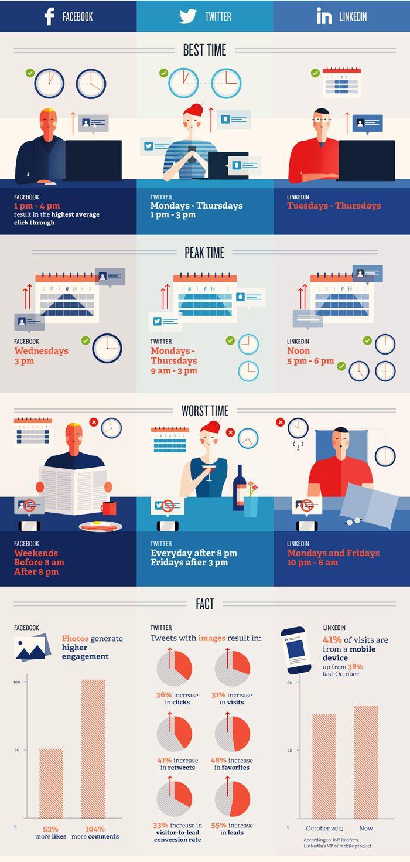 Réseaux sociaux : De l'art de choisir le bon timing pour publier | Le blog du Communicant