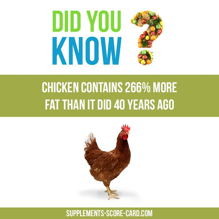 Chicken is fatterChicken contains 266% more fat that it did 40 years ago.