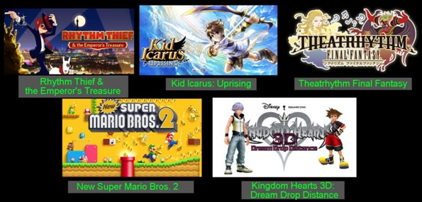 Most popular 3DS/DS Games