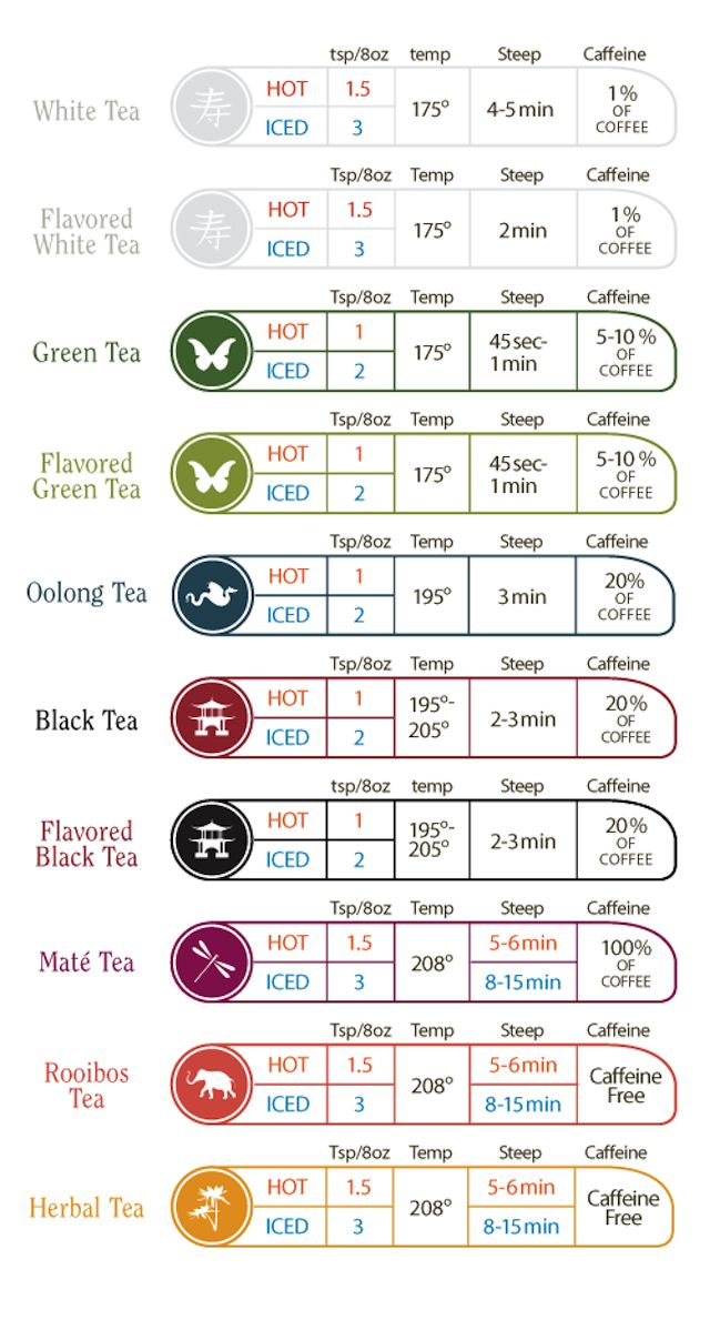 This Time and Temperature Chart Helps You Brew the Perfect Cup of Tea