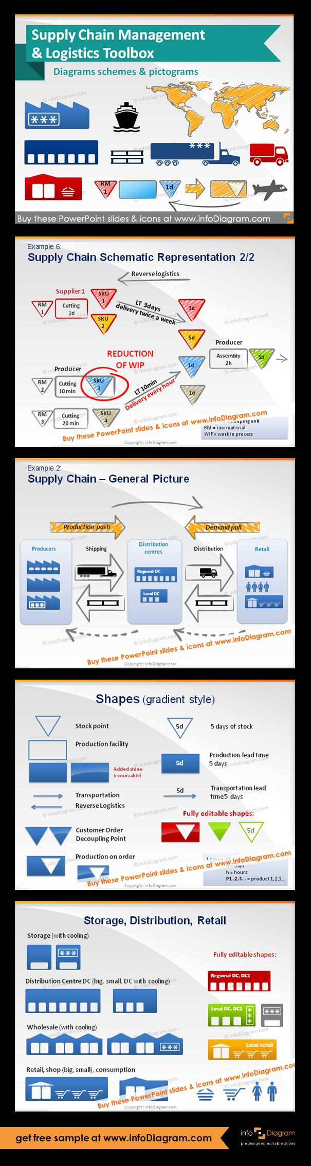 Supply Chain and Logistics schema diagrams & pictogram icons - editable graphical elements for PowerPoint. Fully adaptable vector shapes (color, filling, size). Supply Chain Schematic Representation. Supply Chain - general picture of related logistics. Shapes in gradient style Pictograms of storage and storage with cooling, Distribution Centre DC (big, small, DC with cooling), Wholesale (with cooling), Retail, shop (big, small), consumption.