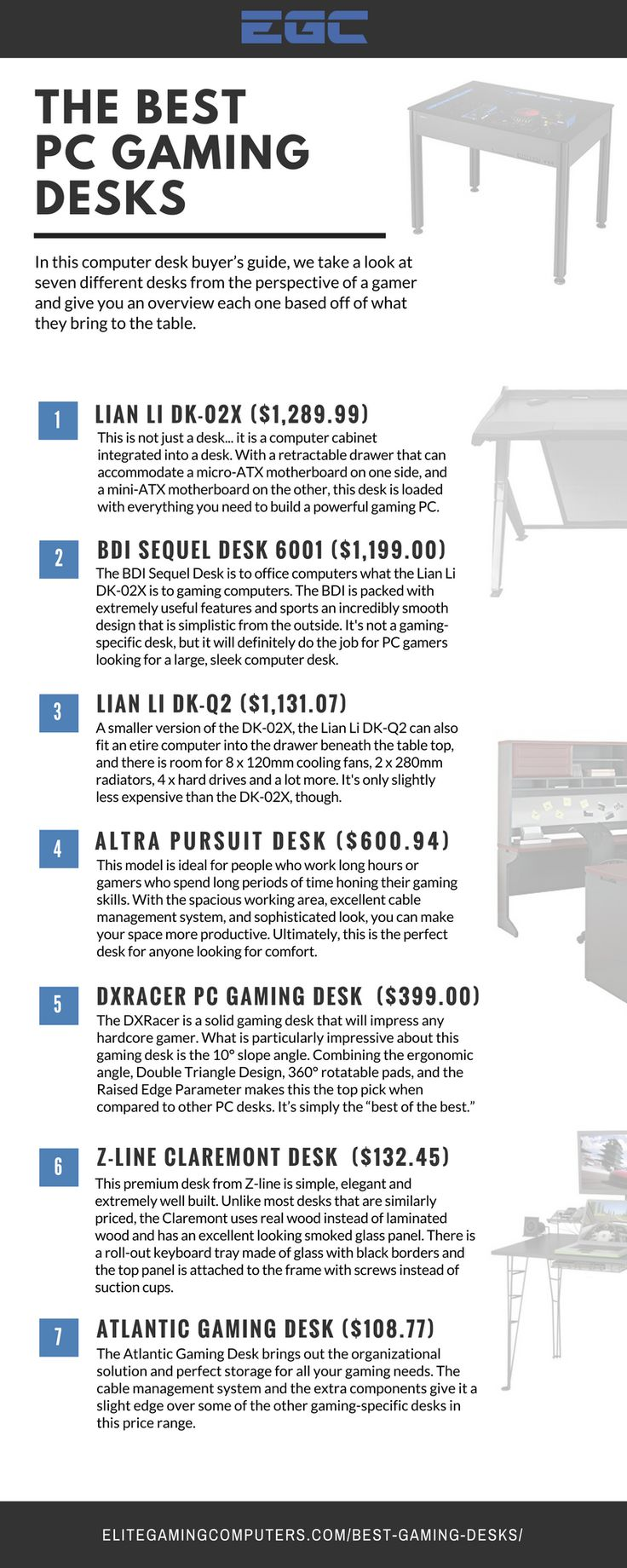 In this guide, we reviewed 24 of the best gaming desks on the market. These computer desks are sorted by price range and ranked based off of what they offer.