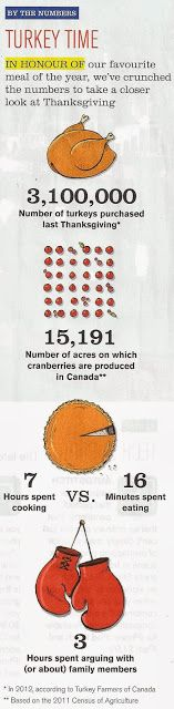 Some Canadian Thanksgiving Dinner facts