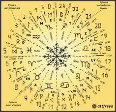 Определение ведущих рун по имени и дате и времени рождения. Руна по гороскопу, руна часа рождения, нумерологическая руна.