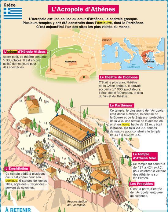 Fiche exposés : L'Acropole d'Athènes                              …