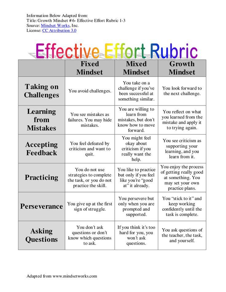Growth Mindset- Effective Effort Rubric