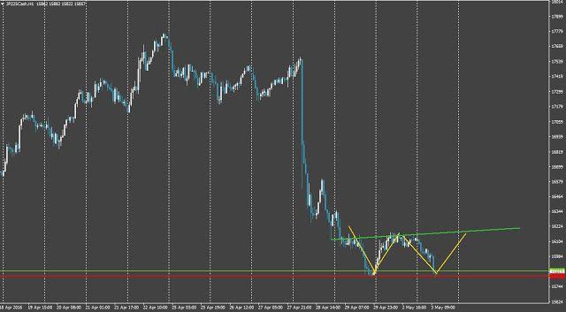 Forex*Stocks*ETFs*Incidesanalysis*charts